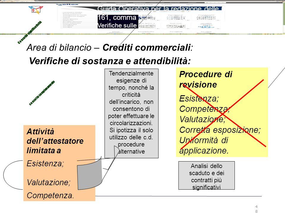Area di bilancio – Crediti commerciali: Attività dell'attestatore limitata a Esistenza; Valutazione; Competenza. Tendenzialmente esigenze di tempo, no