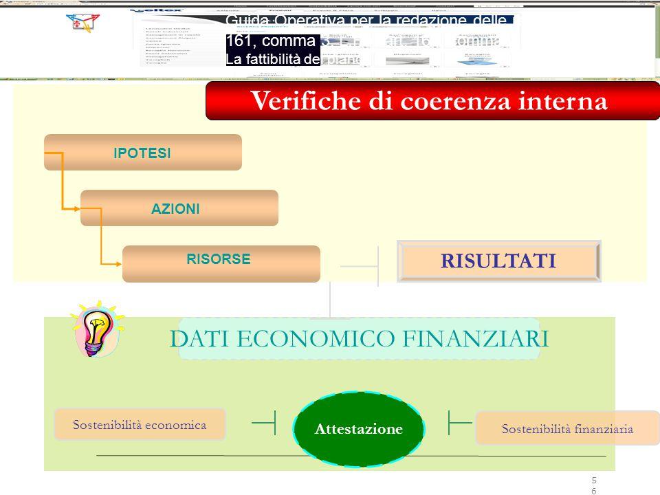 IPOTESI AZIONI RISORSE RISULTATI DATI ECONOMICO FINANZIARI Sostenibilità economica Sostenibilità finanziaria Attestazione Verifiche di coerenza intern