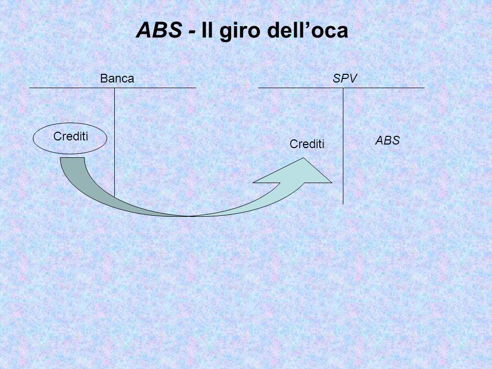 Crediti ABS ABS - Il giro dell'oca SPV Crediti Banca