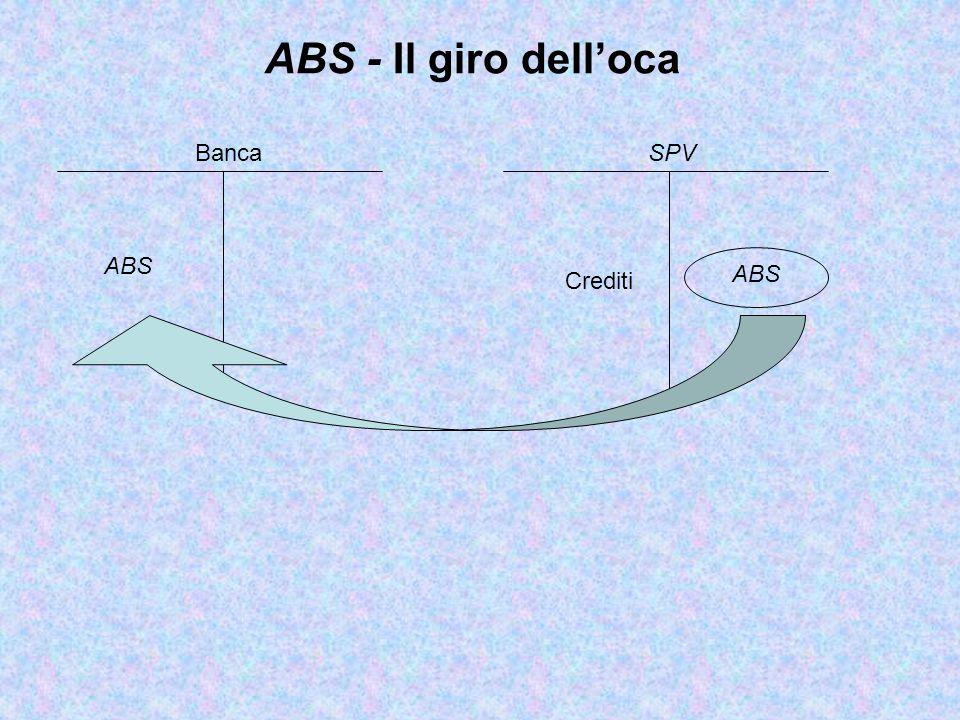 ABS ABS - Il giro dell'oca SPV Crediti Banca