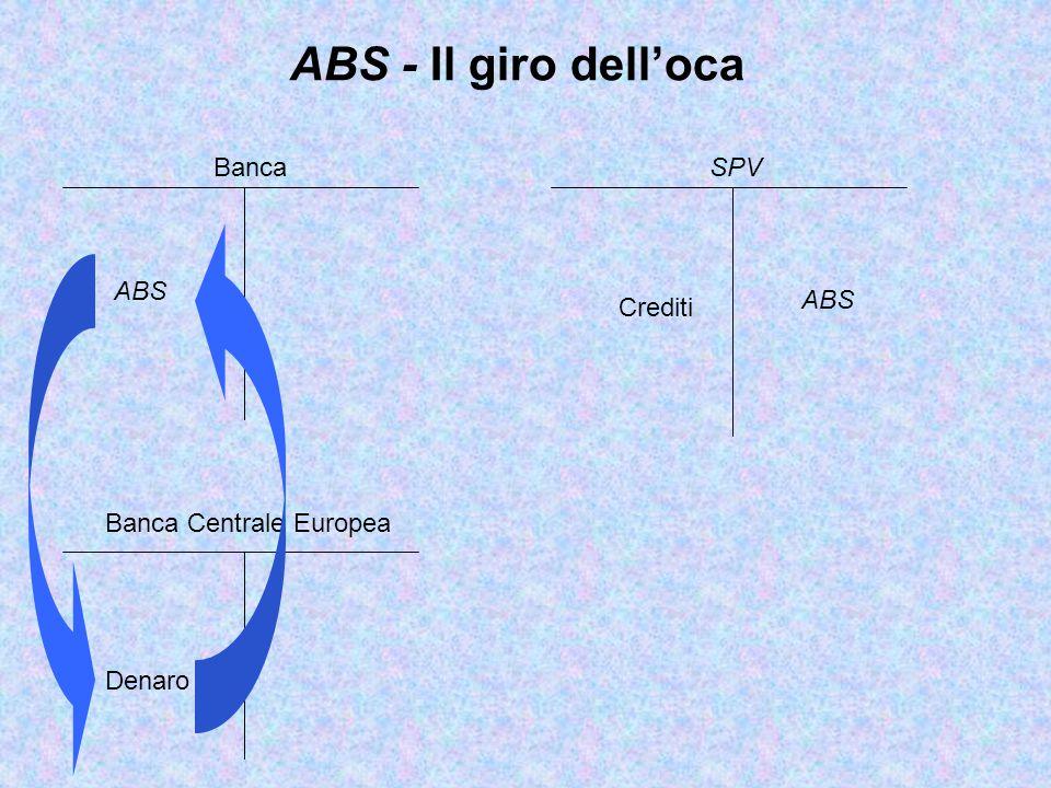 ABS ABS - Il giro dell'oca Banca Centrale Europea SPV Crediti Banca Denaro