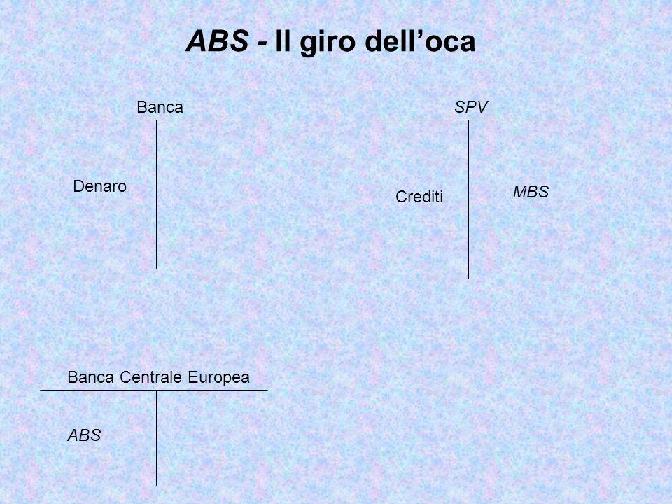 MBS ABS - Il giro dell'oca Banca Centrale Europea SPV Crediti Banca ABS