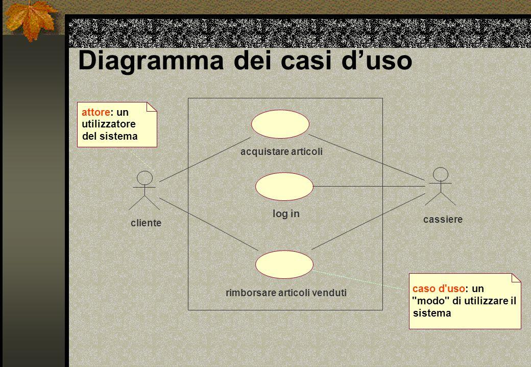 Diagramma dei casi d'uso acquistare articoli log in cassiere cliente rimborsare articoli venduti attore: un utilizzatore del sistema caso d'uso: un