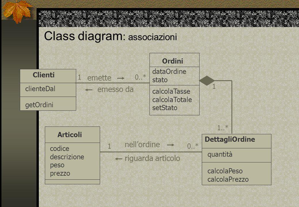 Class diagram : associazioni Clienti clienteDal getOrdini Ordini dataOrdine stato calcolaTasse calcolaTotale setStato Articoli codice descrizione peso