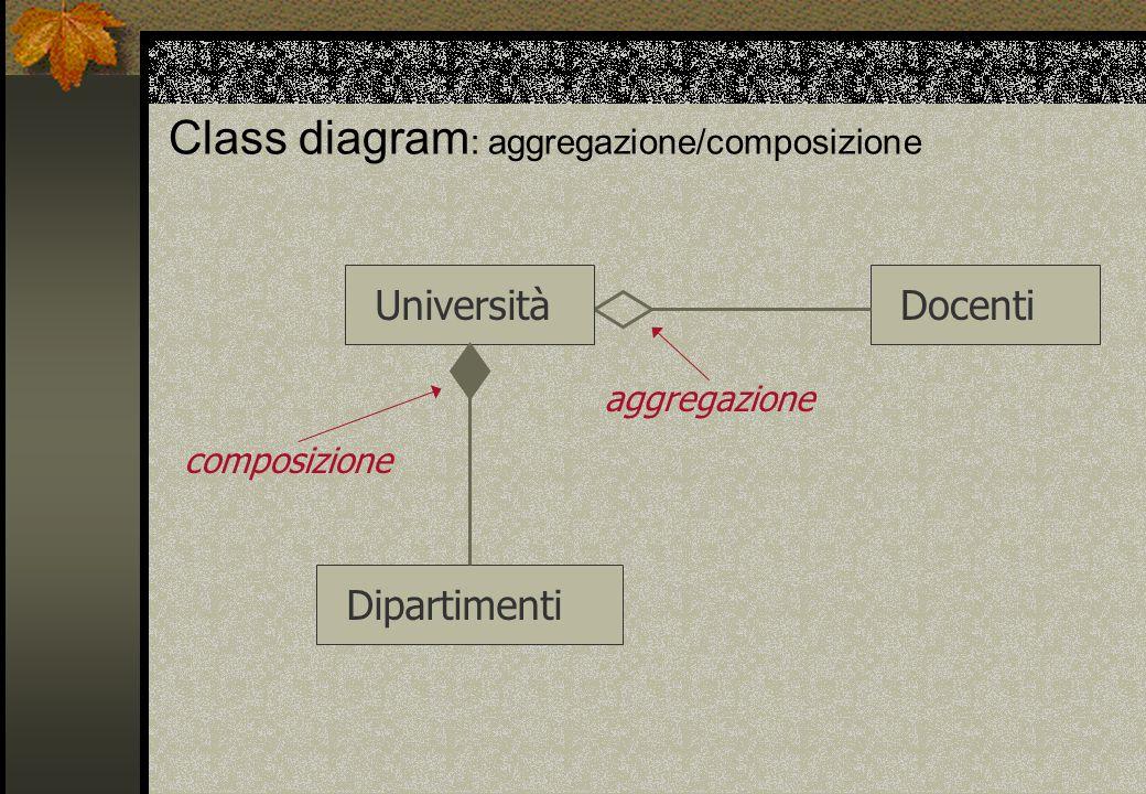 Class diagram : aggregazione/composizione UniversitàDipartimentiDocenti composizione aggregazione
