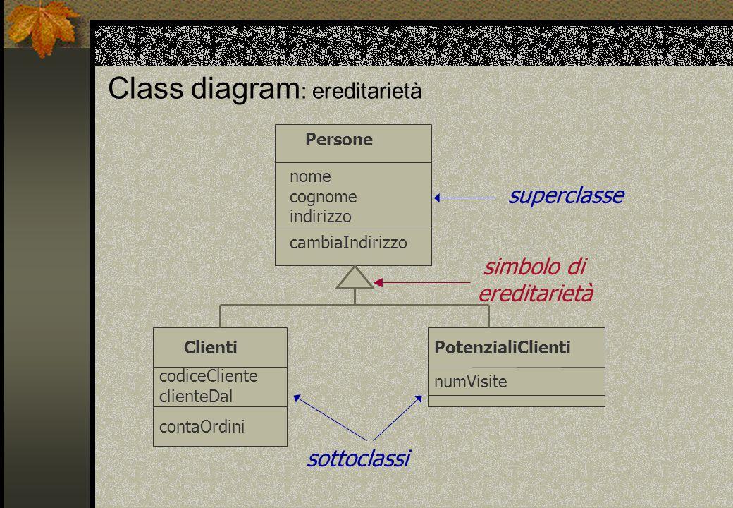 Class diagram : ereditarietà Persone nome cognome indirizzo cambiaIndirizzo Clienti codiceCliente clienteDal contaOrdini PotenzialiClienti numVisite simbolo di ereditarietà sottoclassi superclasse