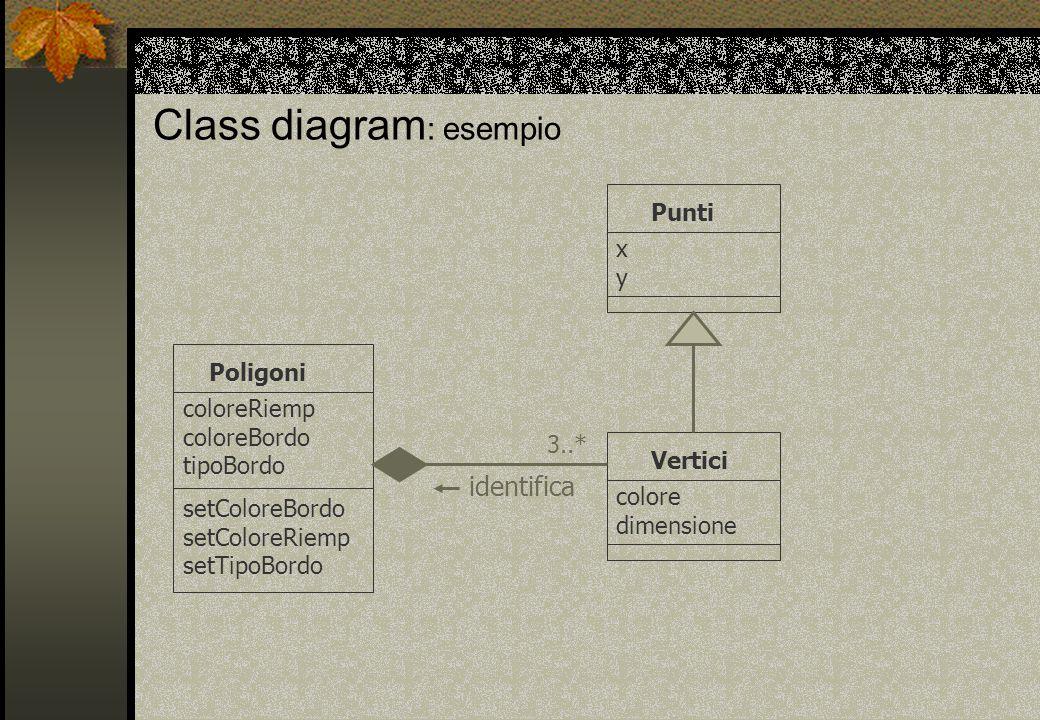 Class diagram : esempio Punti xyxy Poligoni coloreRiemp coloreBordo tipoBordo Vertici colore dimensione setColoreBordo setColoreRiemp setTipoBordo identifica 3..*