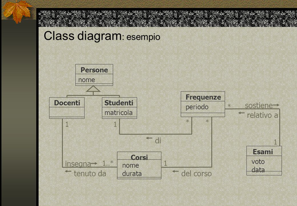 Class diagram : esempio Frequenze Corsi nome durata Esami voto data Studenti matricola Persone nome Docenti insegna tenuto dadel corso sostiene period