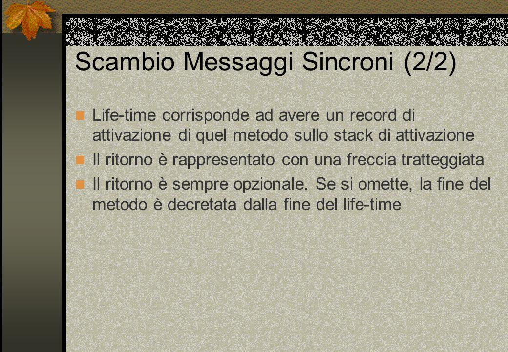 Scambio Messaggi Sincroni (2/2) Life-time corrisponde ad avere un record di attivazione di quel metodo sullo stack di attivazione Il ritorno è rappresentato con una freccia tratteggiata Il ritorno è sempre opzionale.