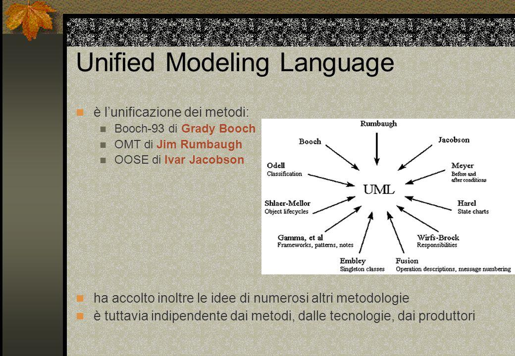 Unified Modeling Language è l'unificazione dei metodi: Booch-93 di Grady Booch OMT di Jim Rumbaugh OOSE di Ivar Jacobson ha accolto inoltre le idee di