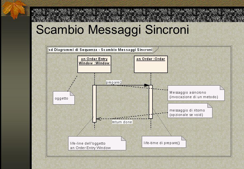 Scambio Messaggi Sincroni