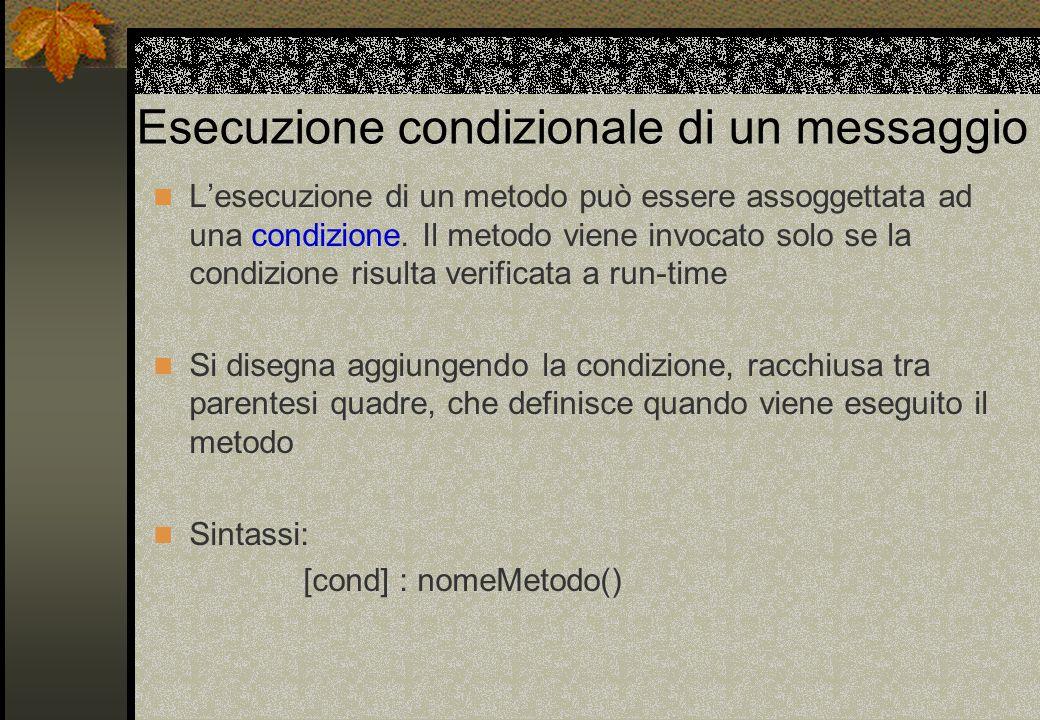 Esecuzione condizionale di un messaggio L'esecuzione di un metodo può essere assoggettata ad una condizione. Il metodo viene invocato solo se la condi