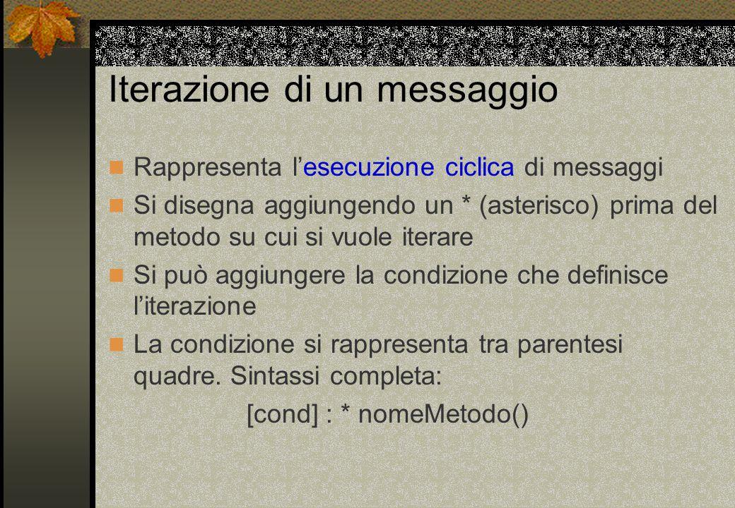 Iterazione di un messaggio Rappresenta l'esecuzione ciclica di messaggi Si disegna aggiungendo un * (asterisco) prima del metodo su cui si vuole itera