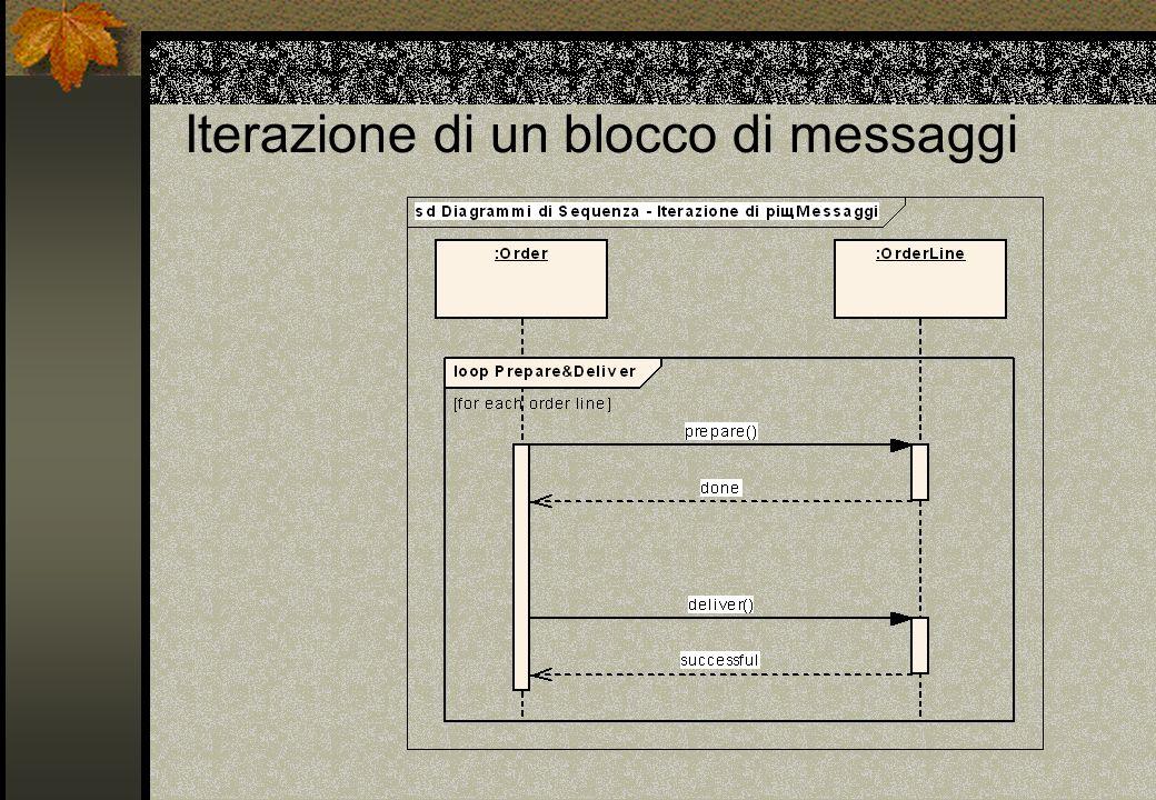 Iterazione di un blocco di messaggi