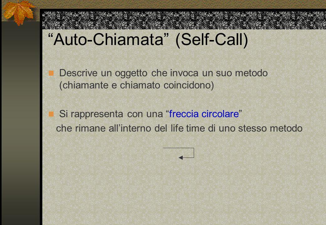 """""""Auto-Chiamata"""" (Self-Call) Descrive un oggetto che invoca un suo metodo (chiamante e chiamato coincidono) Si rappresenta con una """"freccia circolare"""""""