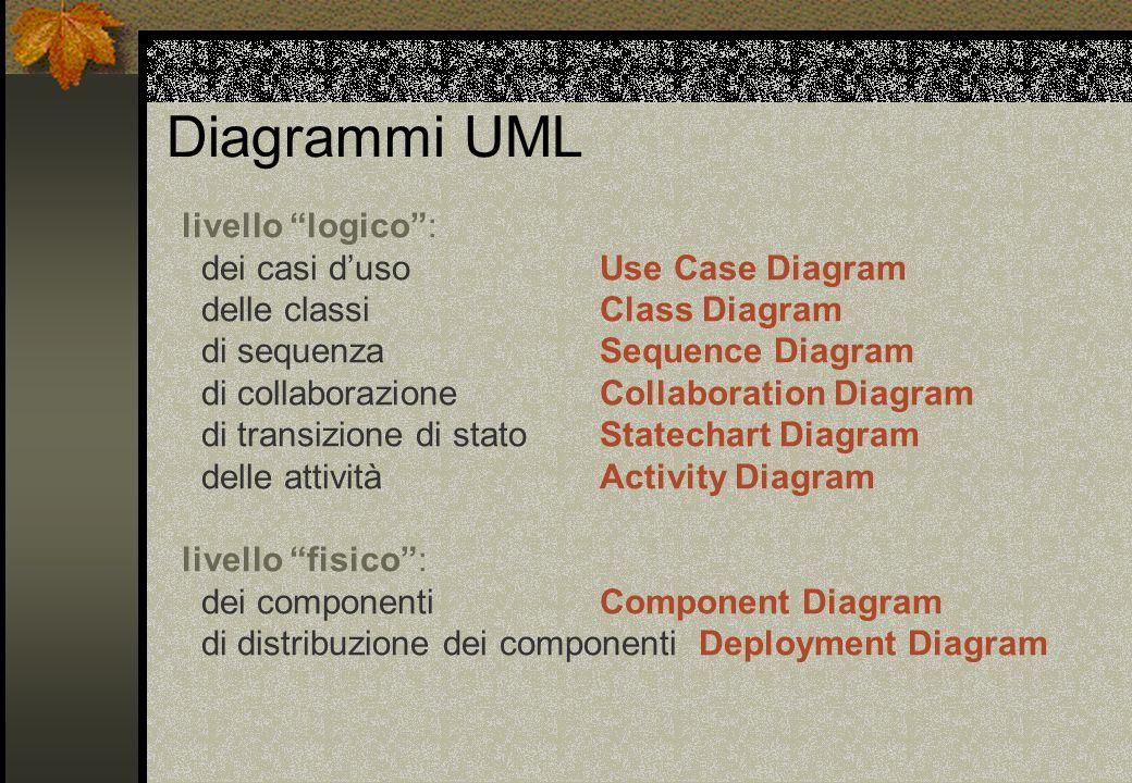 Diagrammi UML livello logico : dei casi d'uso Use Case Diagram delle classi Class Diagram di sequenza Sequence Diagram di collaborazione Collaboration Diagram di transizione di stato Statechart Diagram delle attività Activity Diagram livello fisico : dei componenti Component Diagram di distribuzione dei componenti Deployment Diagram