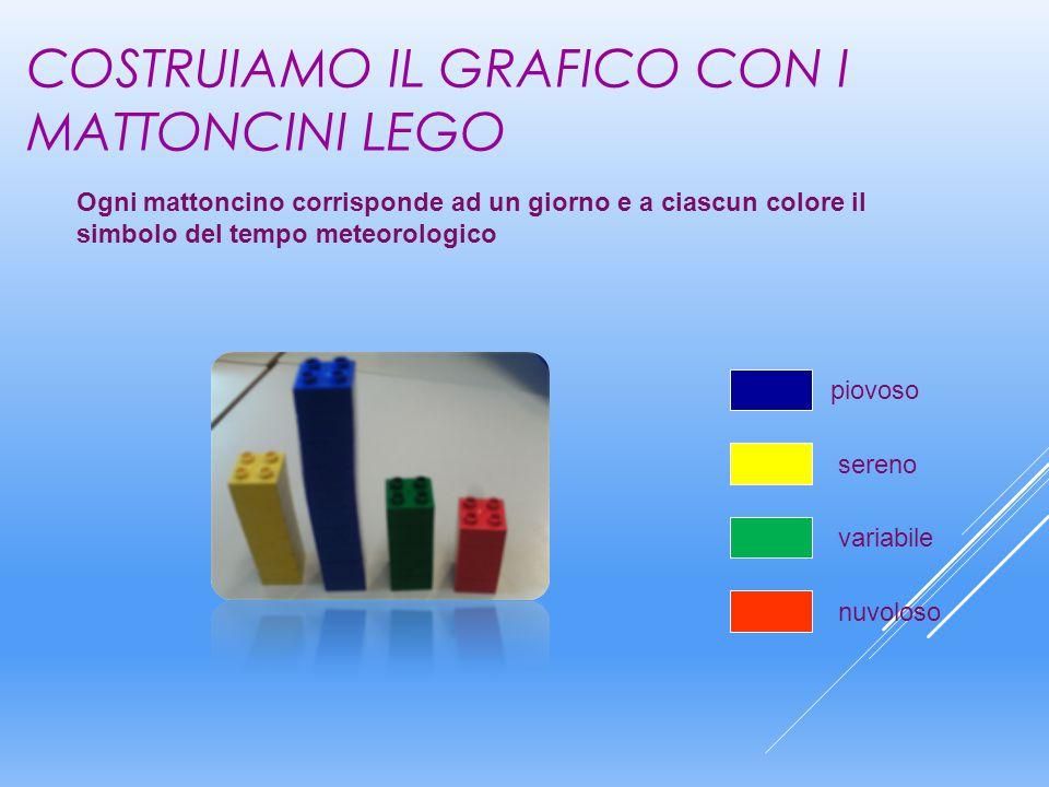 COSTRUIAMO IL GRAFICO CON I MATTONCINI LEGO piovoso Ogni mattoncino corrisponde ad un giorno e a ciascun colore il simbolo del tempo meteorologico sereno variabile nuvoloso