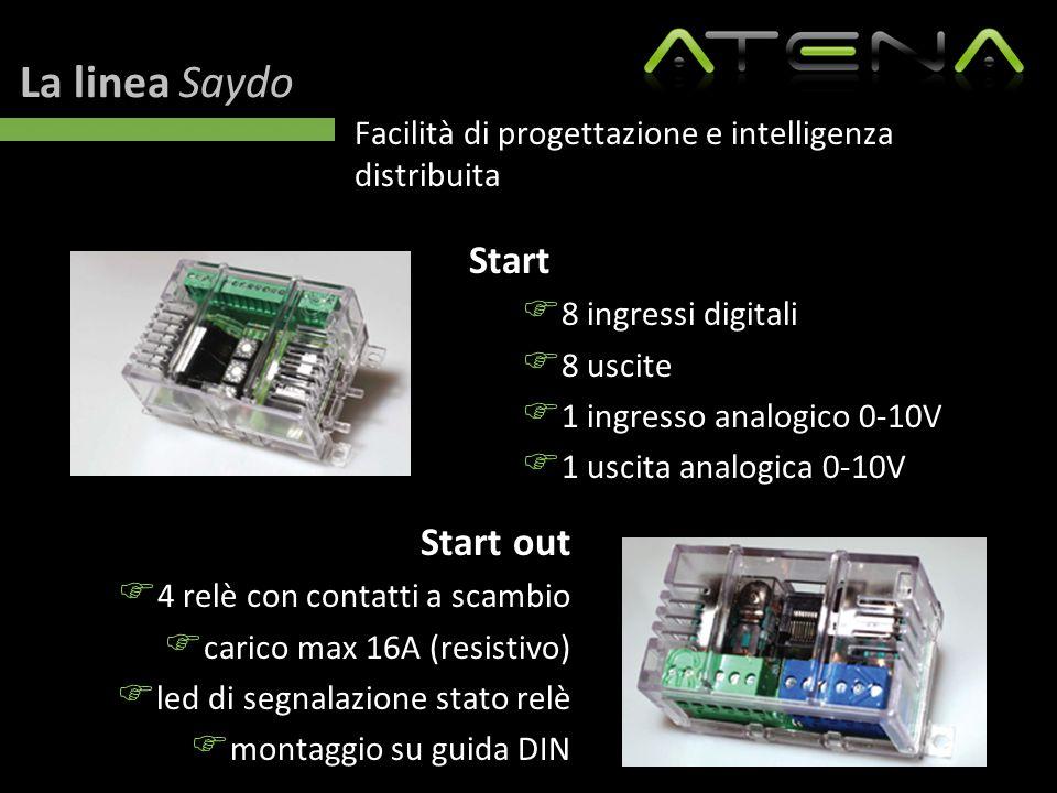 La linea Saydo Facilità di progettazione e intelligenza distribuita Start  8 ingressi digitali  8 uscite  1 ingresso analogico 0-10V  1 uscita ana