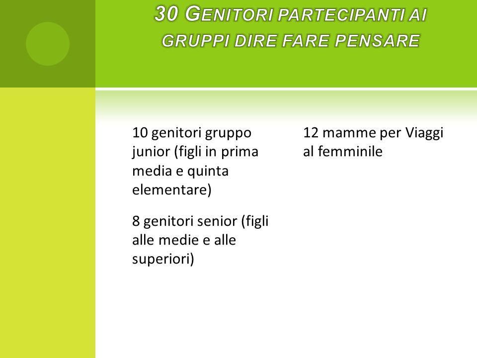 10 genitori gruppo junior (figli in prima media e quinta elementare) 8 genitori senior (figli alle medie e alle superiori) 12 mamme per Viaggi al femminile
