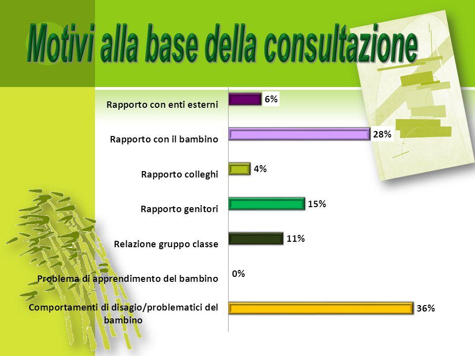  259 nelle 4 scuole secondarie di primo grado  490 colloqui  Per la maggior parte difficoltà relazionali e conflitti in famiglia
