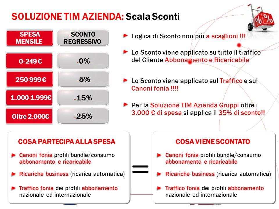 GRUPPO TELECOM ITALIA – Oltre 2.000€ – 25% – 1.000-1.999€ – 15% – SPESA MENSILE – 0-249 € – 0% – 250-999 € – 5% – SCONTO REGRESSIVO COSA PARTECIPA ALL