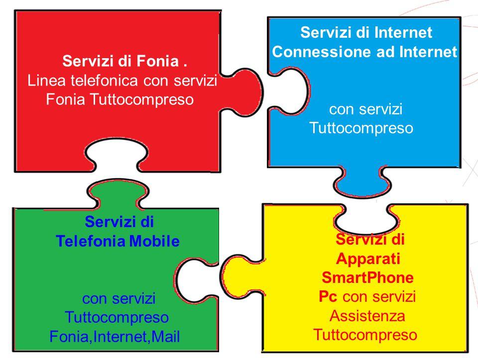 GRUPPO TELECOM ITALIA Servizi di Fonia. Linea telefonica con servizi Fonia Tuttocompreso Servizi di Internet Connessione ad Internet con servizi Tutto