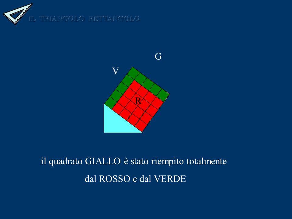 R V G il quadrato GIALLO è stato riempito totalmente dal ROSSO e dal VERDE