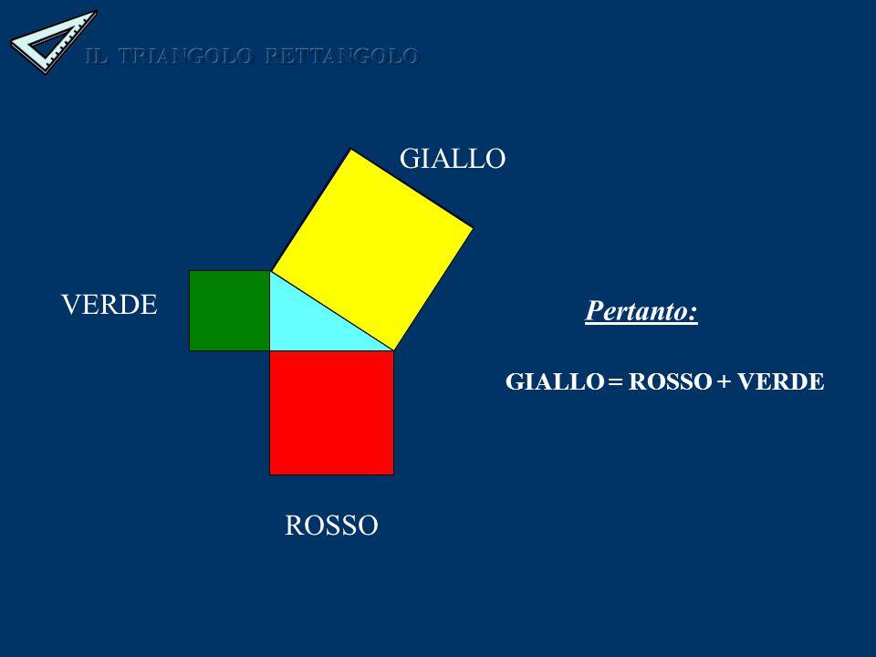 GIALLO VERDE ROSSO GIALLO = ROSSO + VERDE Pertanto: