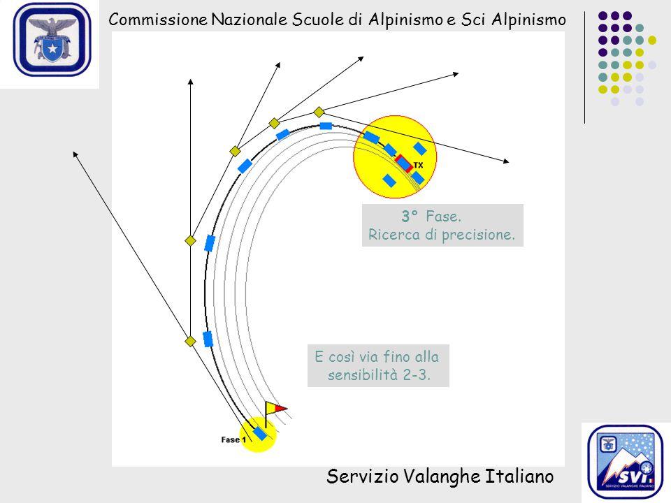 Commissione Nazionale Scuole di Alpinismo e Sci Alpinismo Servizio Valanghe Italiano E così via fino alla sensibilità 2-3. 3° Fase. Ricerca di precisi