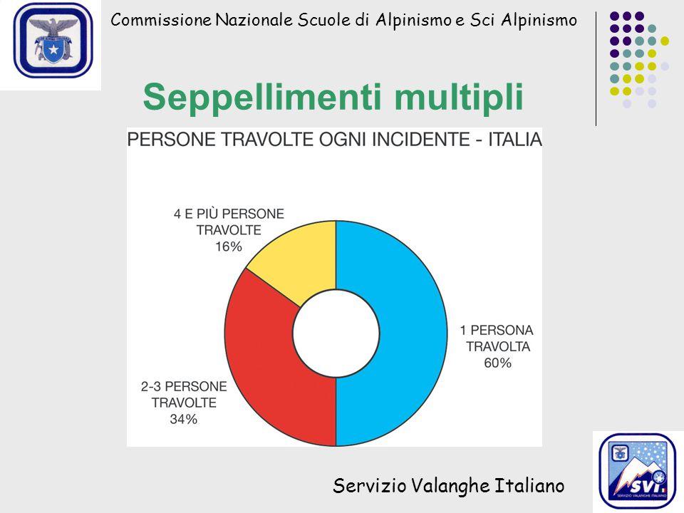 Seppellimenti multipli Commissione Nazionale Scuole di Alpinismo e Sci Alpinismo Servizio Valanghe Italiano