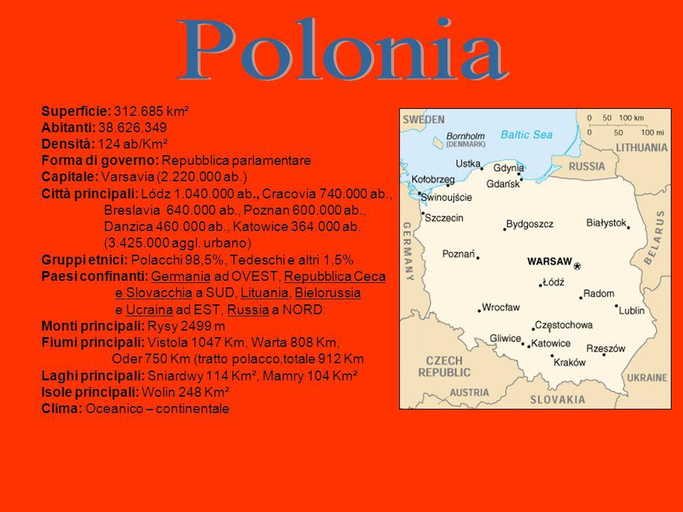Superficie: 312.685 km² Abitanti: 38.626.349 Densità: 124 ab/Km² Forma di governo: Repubblica parlamentare Capitale: Varsavia (2.220.000 ab.) Città principali: Lódz 1.040.000 ab., Cracovia 740.000 ab., Breslavia 640.000 ab., Poznan 600.000 ab., Danzica 460.000 ab., Katowice 364.000 ab.