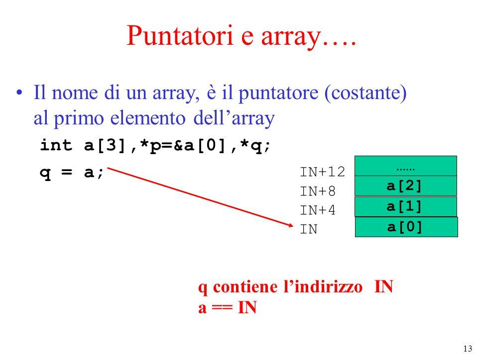 13 Puntatori e array…. Il nome di un array, è il puntatore (costante) al primo elemento dell'array int a[3],*p=&a[0],*q; q = a; …… IN+12 IN+8 IN+4 IN
