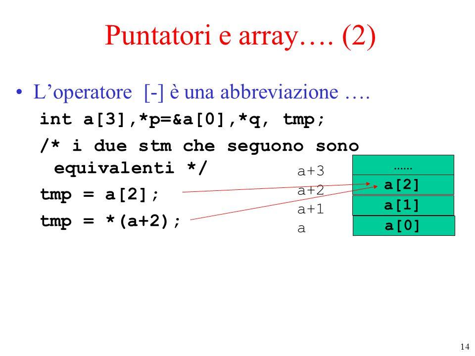 14 Puntatori e array…. (2) L'operatore [-] è una abbreviazione …. int a[3],*p=&a[0],*q, tmp; /* i due stm che seguono sono equivalenti */ tmp = a[2];
