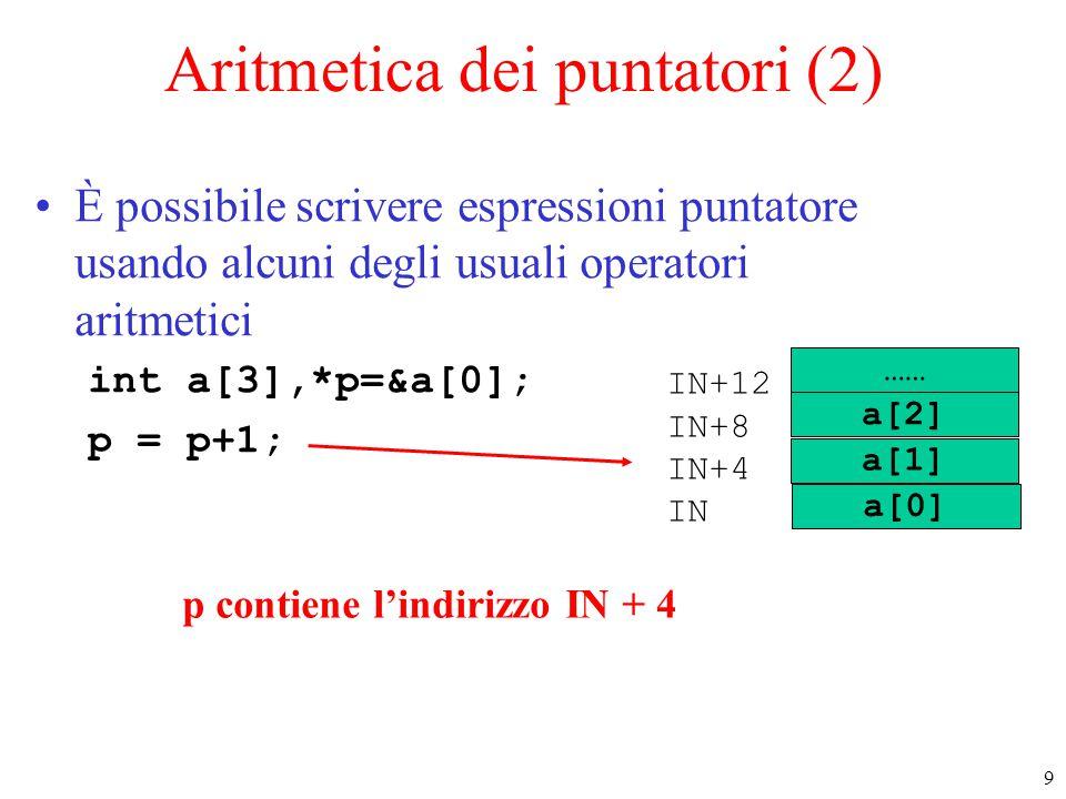 9 Aritmetica dei puntatori (2) È possibile scrivere espressioni puntatore usando alcuni degli usuali operatori aritmetici int a[3],*p=&a[0]; p = p+1;