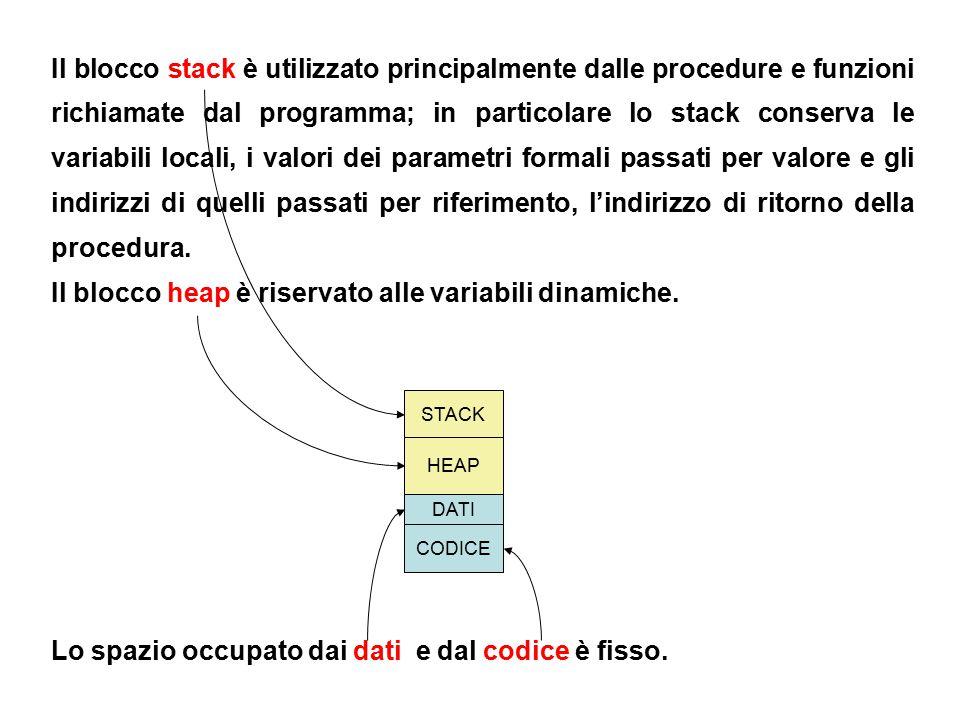 3 Il blocco stack è utilizzato principalmente dalle procedure e funzioni richiamate dal programma; in particolare lo stack conserva le variabili locali, i valori dei parametri formali passati per valore e gli indirizzi di quelli passati per riferimento, l'indirizzo di ritorno della procedura.
