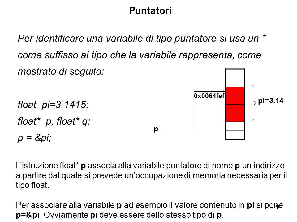 10 Puntatori float pi=3.1415; float* p, float* q; p = π Se ora scriviamo q = p; Abbiamo che anche la variabile q punta allo stesso indirizzo purchè sia dello stesso tipo di p: l'assegnazione sta ad indicare che l'indirizzo contenuto in p viene copiato in q (che vale ancora 0x0064fef) e che punta, quindi, allo stesso contenuto.