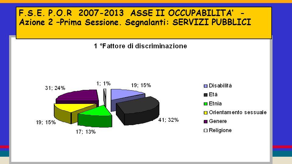 F.S.E. P.O.R 2007-2013 ASSE II OCCUPABILITA' - Azione 2 –Prima Sessione.