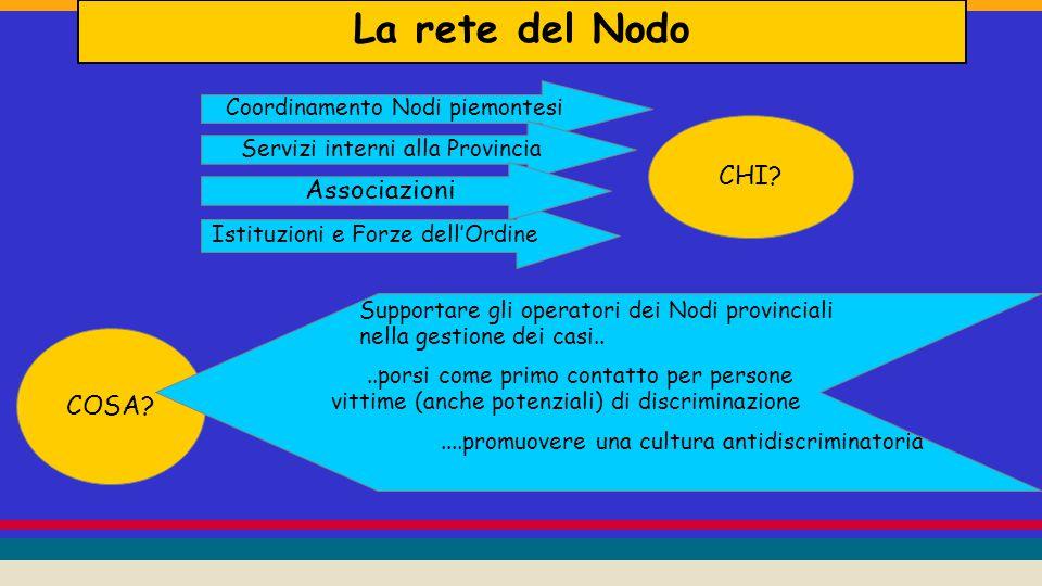 La rete del Nodo CHI. COSA.