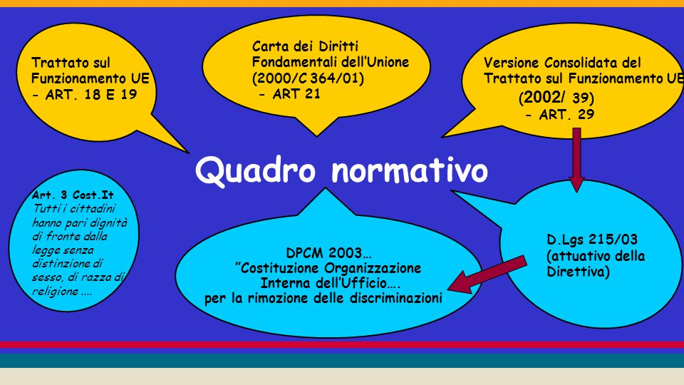 Quadro normativo Versione Consolidata del Trattato sul Funzionamento UE ( 2002/ 39) - ART.
