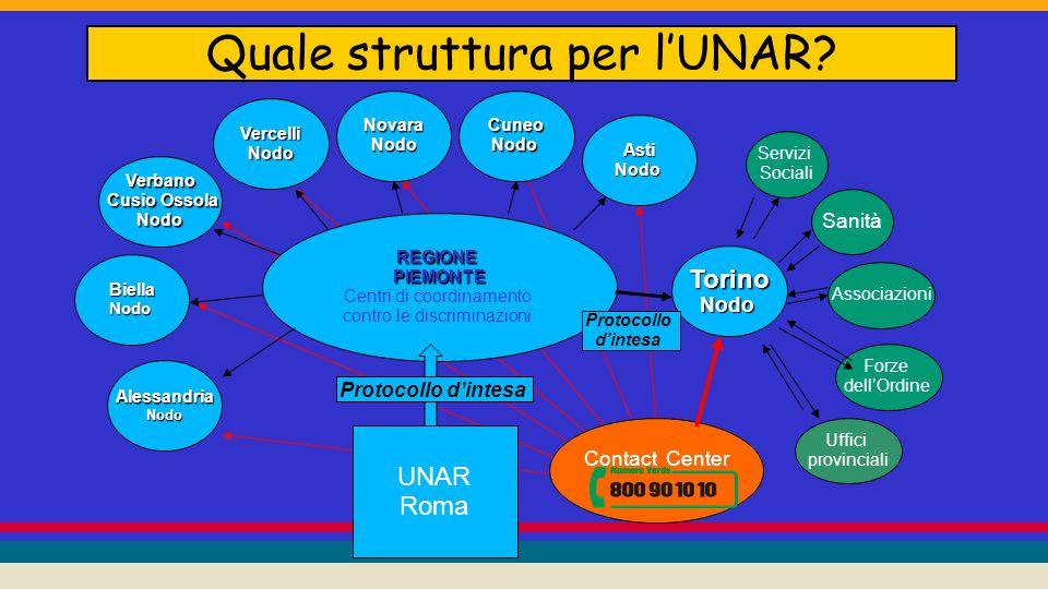 Quale struttura per l'UNAR.
