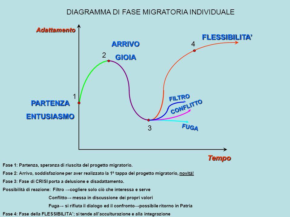 Tempo Adattamento 1 PARTENZAENTUSIASMO ARRIVOGIOIA 2 3 4 FILTRO CONFLITTO FUGA FLESSIBILITA' DIAGRAMMA DI FASE MIGRATORIA INDIVIDUALE Fase 1: Partenza