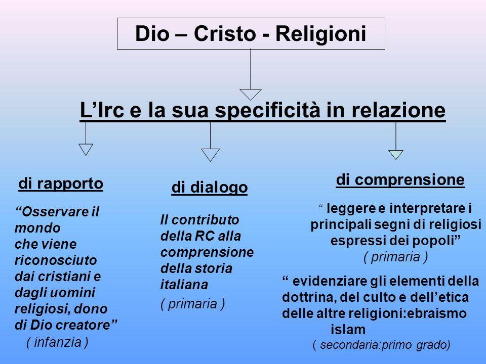 """Dio – Cristo - Religioni L'Irc e la sua specificità in relazione di rapporto """"Osservare il mondo che viene riconosciuto dai cristiani e dagli uomini r"""
