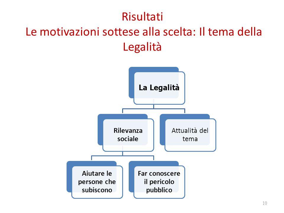 Risultati Le motivazioni sottese alla scelta: Il tema della Legalità 10 La Legalità Rilevanza sociale Aiutare le persone che subiscono Far conoscere il pericolo pubblico Attualità del tema
