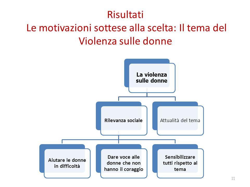 Risultati Le motivazioni sottese alla scelta: Il tema del Violenza sulle donne 11 La violenza sulle donne Rilevanza sociale Aiutare le donne in difficoltà Dare voce alle donne che non hanno il coraggio Sensibilizzare tutti rispetto al tema Attualità del tema