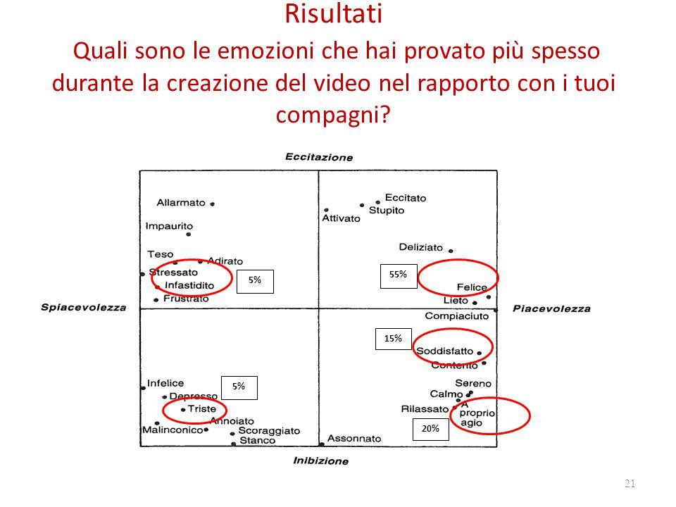Risultati Quali sono le emozioni che hai provato più spesso durante la creazione del video nel rapporto con i tuoi compagni.