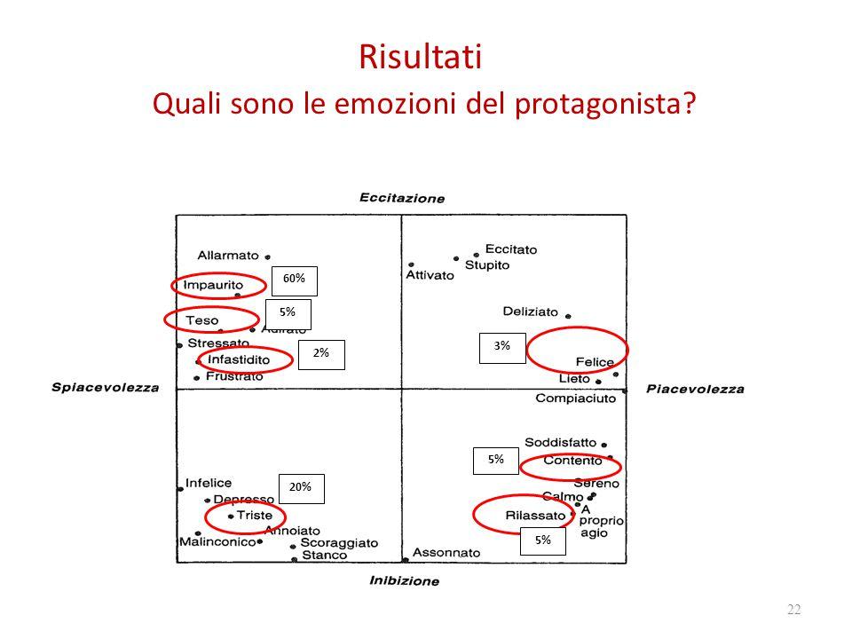 Risultati Quali sono le emozioni del protagonista? 22 5% 3% 5% 60% 20% 5% 2%