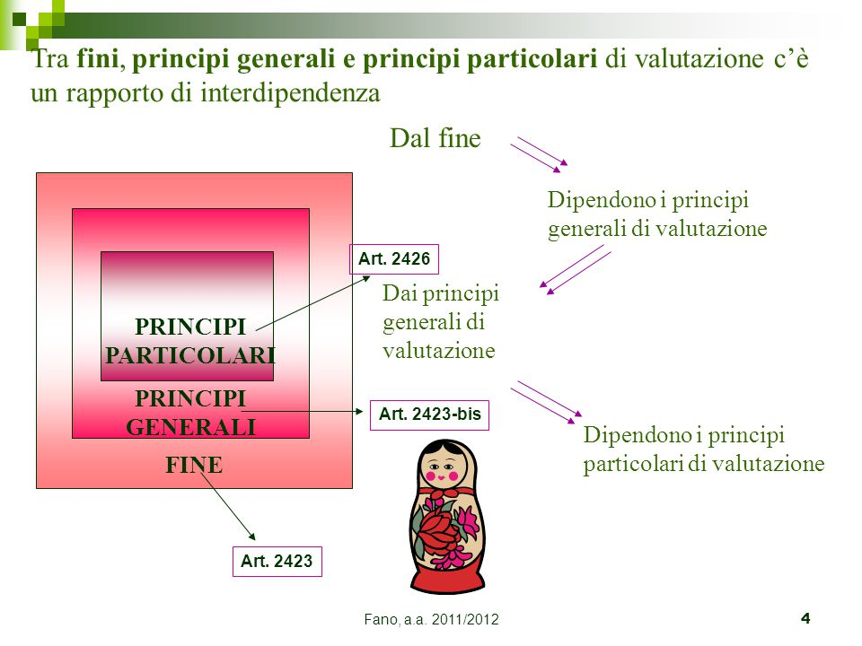 Fano, a.a. 2011/20124 Tra fini, principi generali e principi particolari di valutazione c'è un rapporto di interdipendenza Dal fine Dipendono i princi