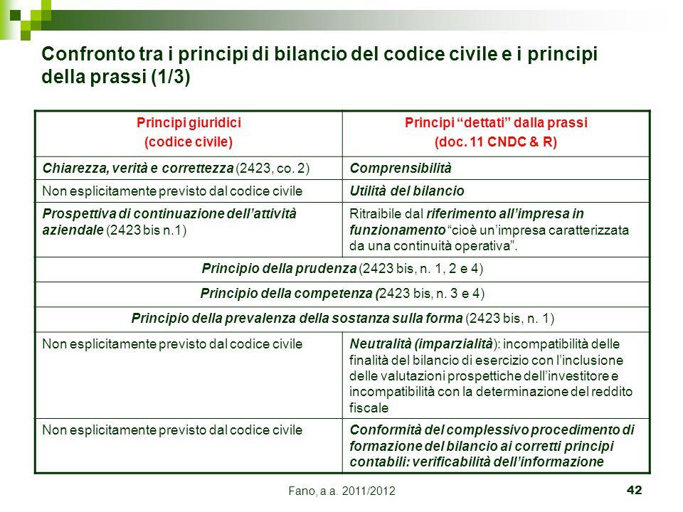Fano, a.a. 2011/201242 Confronto tra i principi di bilancio del codice civile e i principi della prassi (1/3) Principi giuridici (codice civile) Princ