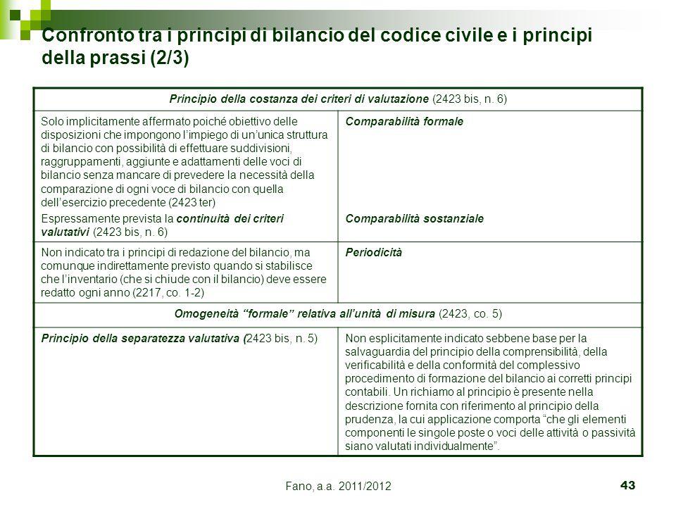 Fano, a.a. 2011/201243 Confronto tra i principi di bilancio del codice civile e i principi della prassi (2/3) Principio della costanza dei criteri di