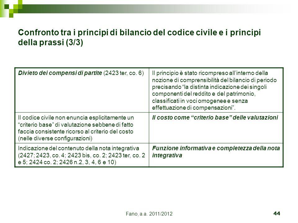 Fano, a.a. 2011/201244 Confronto tra i principi di bilancio del codice civile e i principi della prassi (3/3) Divieto dei compensi di partite (2423 te